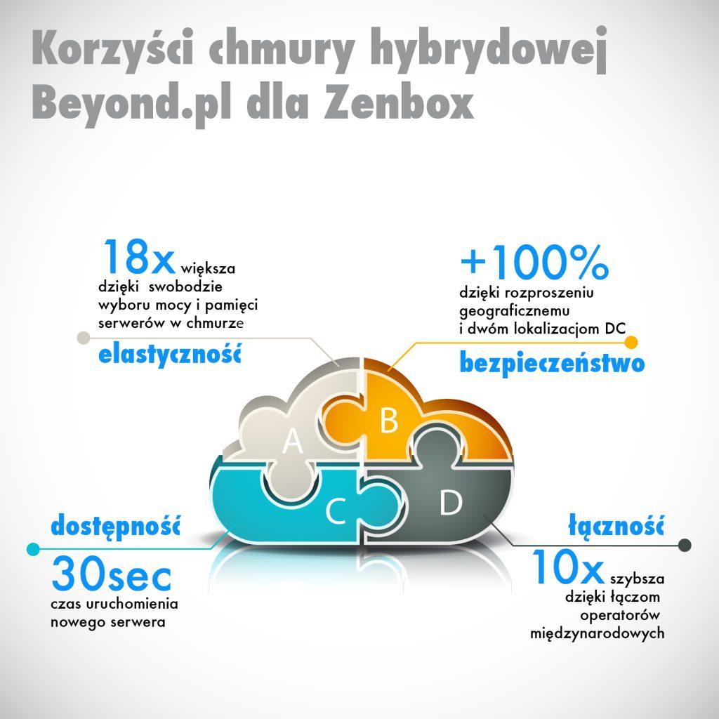 Beyond.pl dla Zenbox_co zyskał