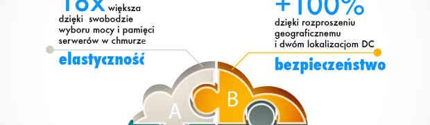 Case study: Wdrożenie chmury hybrydowej przyspiesza sukces rynkowy Zenbox